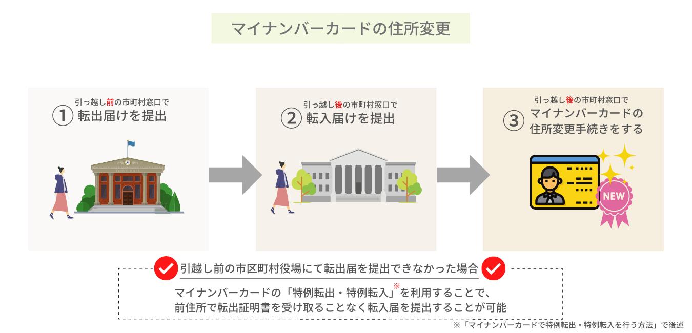 住所 マイ 変更 ナンバーカード マイナンバーカードの住所や氏名等に変更があったとき 横浜市