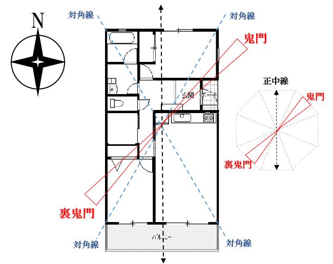 家相とは家の間取り図鑑定!方位盤の見方や良い間取り例を解説の画像04