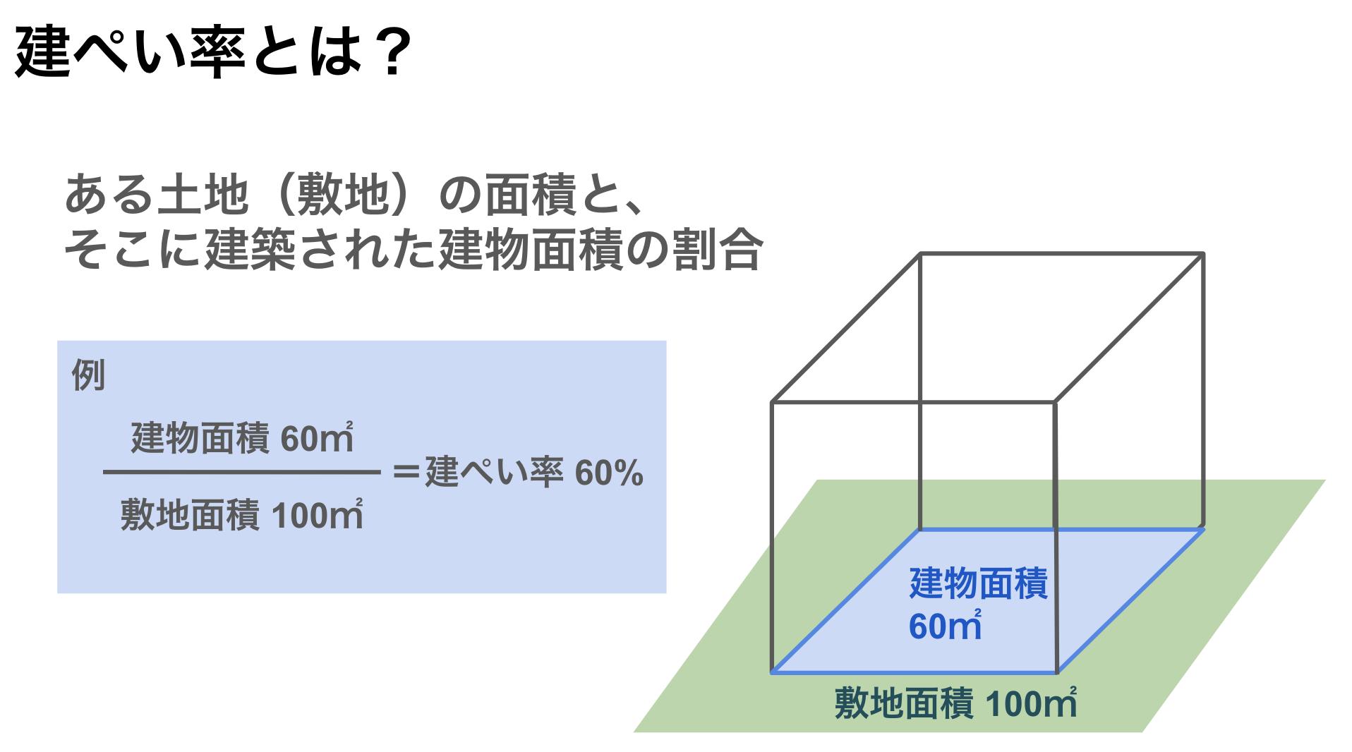 建ぺい率とは?容積率とは?調べ方・計算方法・制限や緩和も解説の画像03